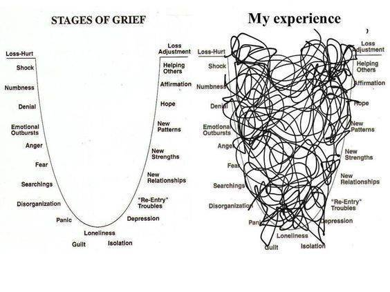 what grief looks like